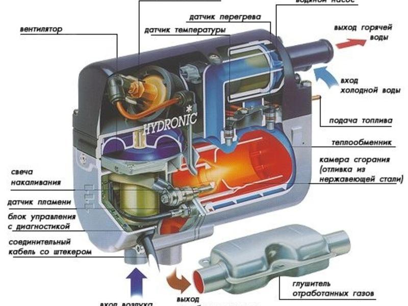 ремонт автономных отопителей и подогревателей вебасто и эберспехер
